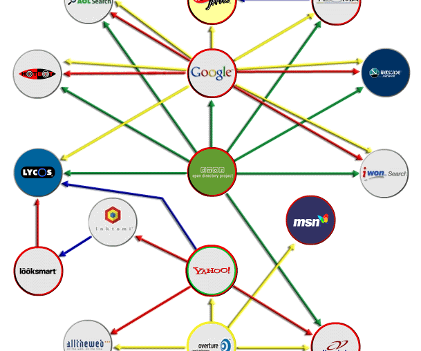 Search Engine Relations